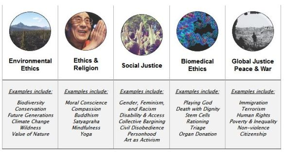 MA in Applied Ethics - Five areas of Study