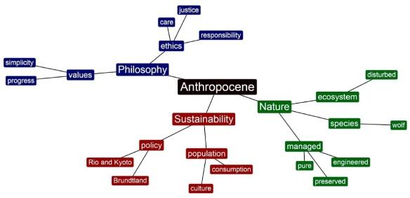 Anthropocene Mind Map