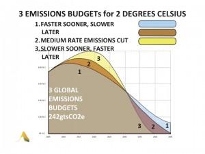 3 emissions budgets