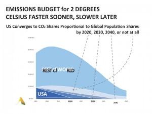 emissions budget